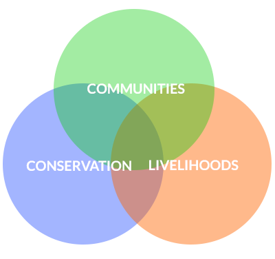 CCRN Communities Conservation Livelihoods