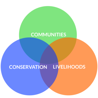 The connection between Communities, Conservation and Livelihoods around the globe